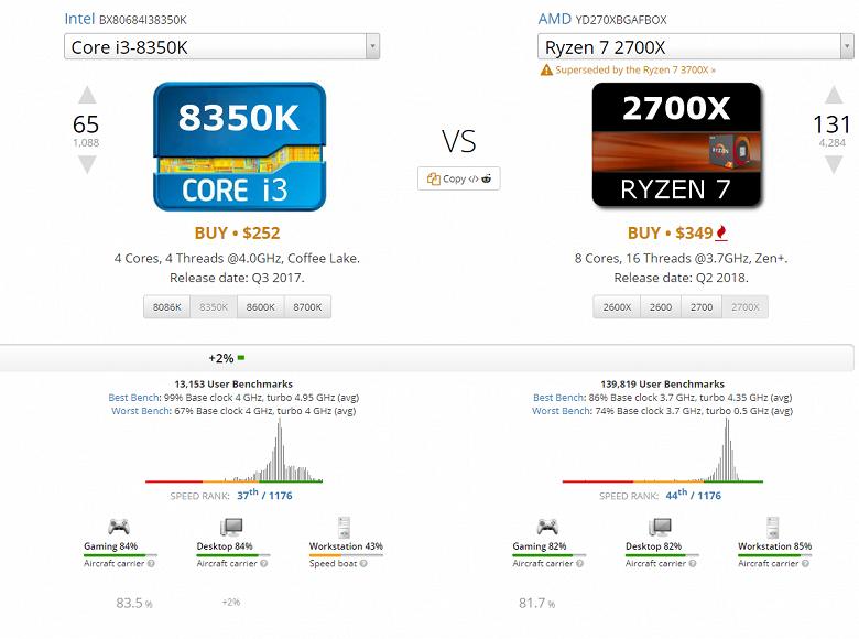 Четырехъядерный процессор Intel Core i3-8350K обошел восьмиядерный AMD Ryzen 7 2700X в UserBenchamrk