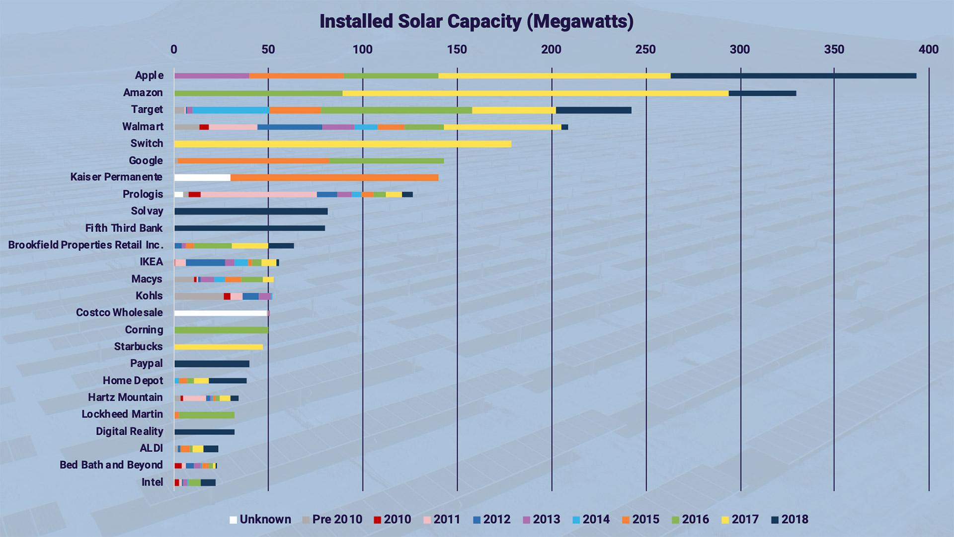 Apple возглавила список американских компаний, использующих в бизнесе солнечную энергию - 2