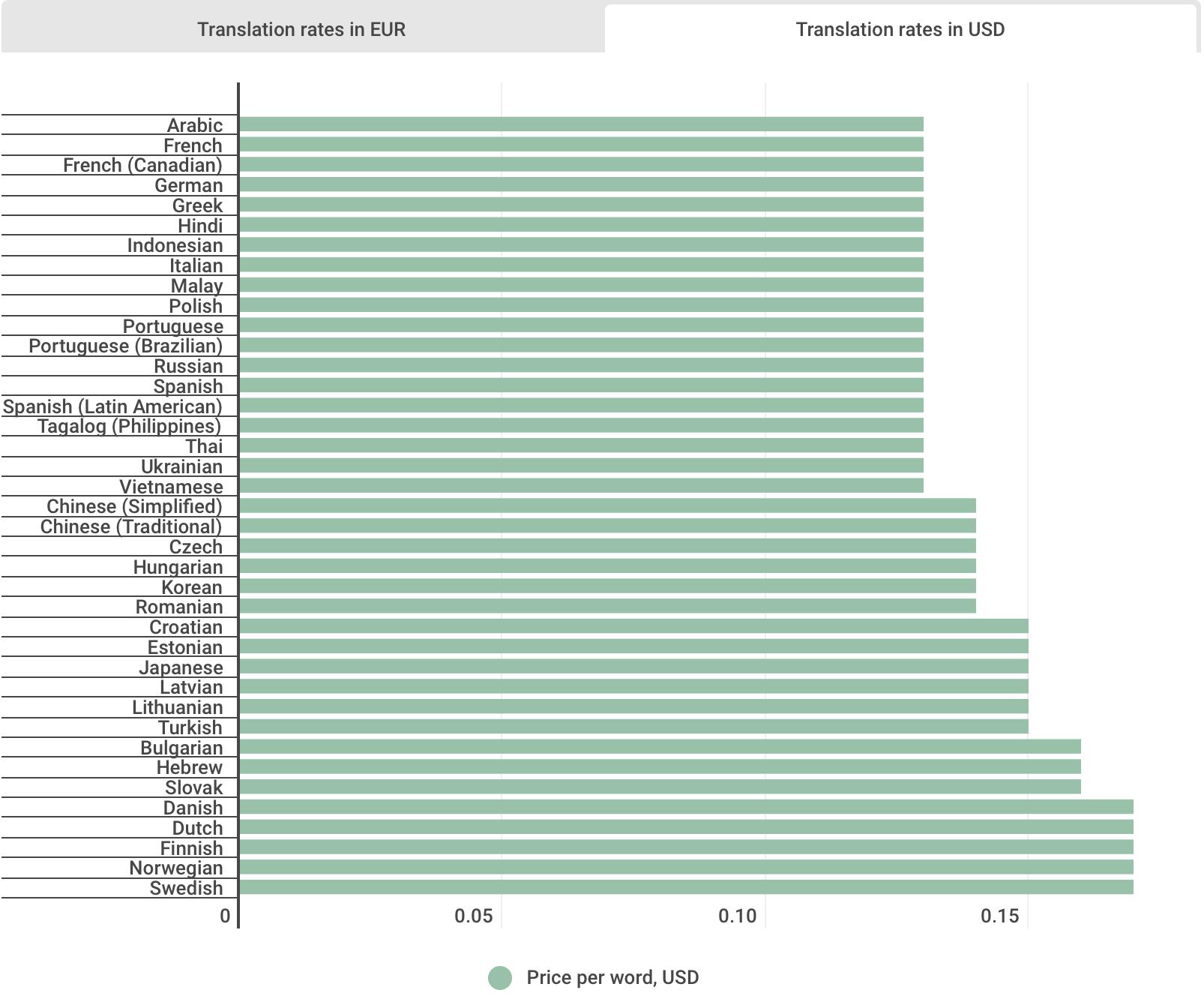 На какие языки переводить свою игру в 2019 - 2