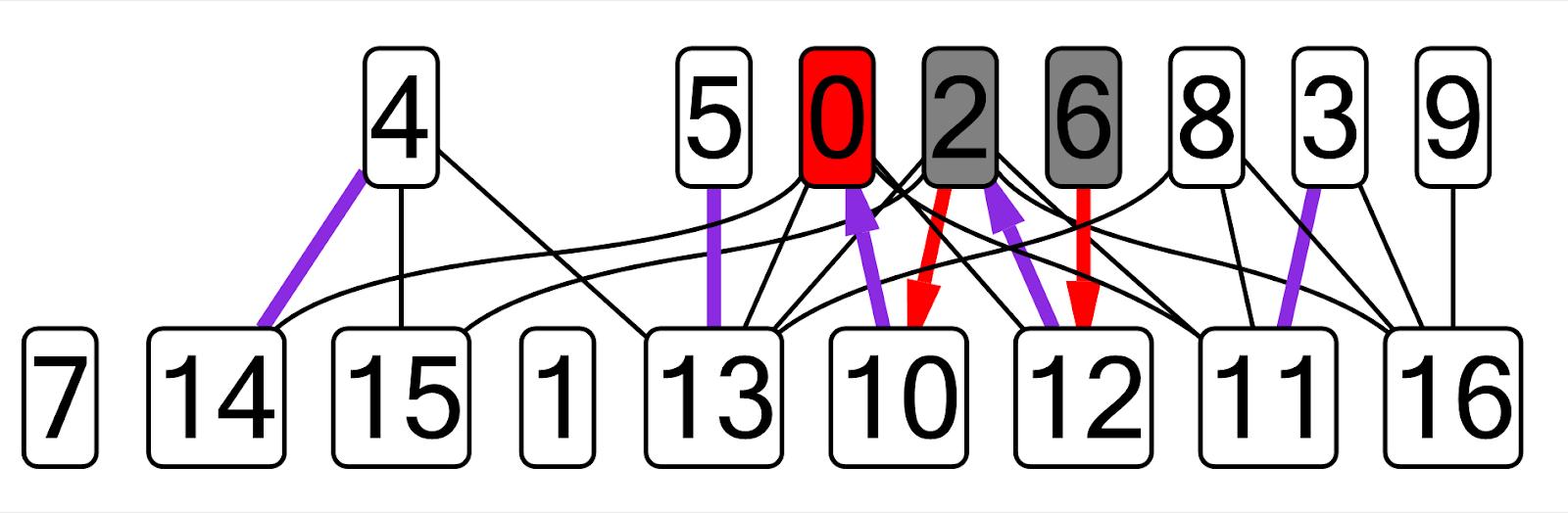 Отладка алгоритмов на графах — теперь с картинками - 4