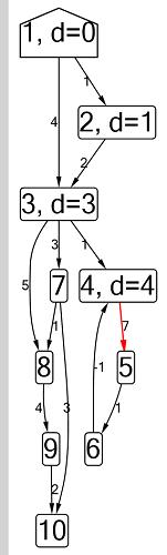 Отладка алгоритмов на графах — теперь с картинками - 7