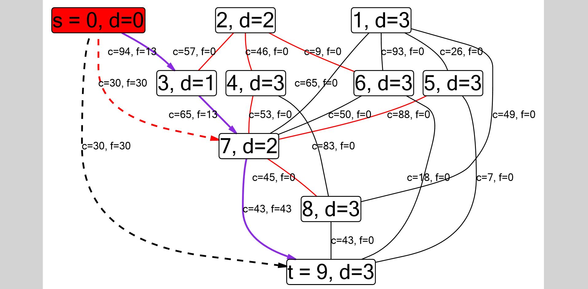 Отладка алгоритмов на графах — теперь с картинками - 1