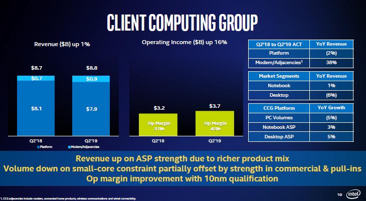 Intel осознаёт конкурентные угрозы, исходящие от AMD