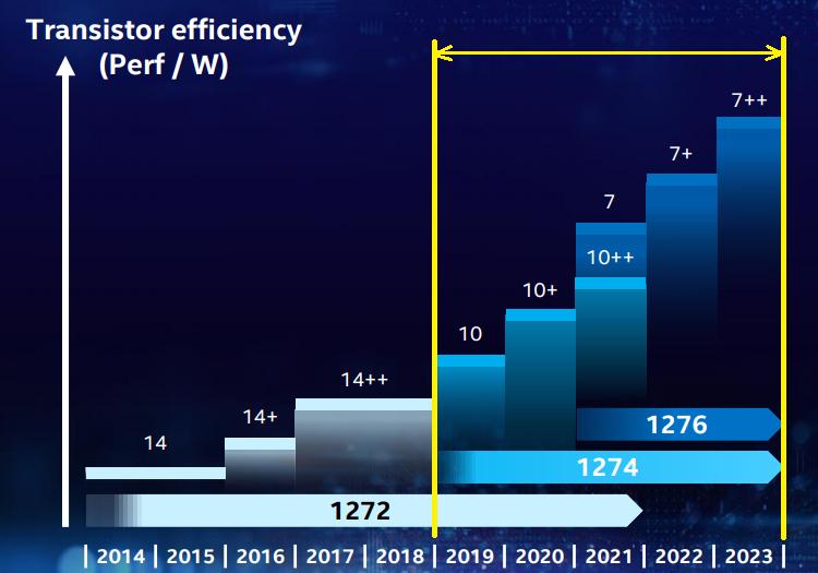 Intel признаётся, что будет разрабатывать 10-нм настольные процессоры