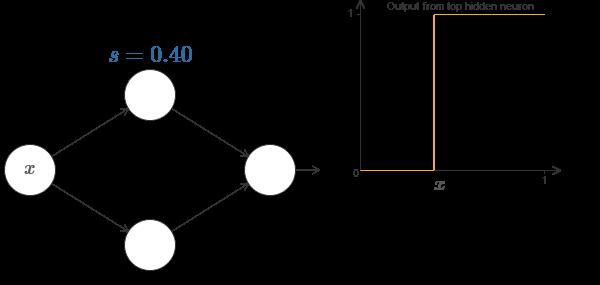 Нейросети и глубокое обучение, глава 4: визуальное доказательство того, что нейросети способны вычислить любую функцию - 10
