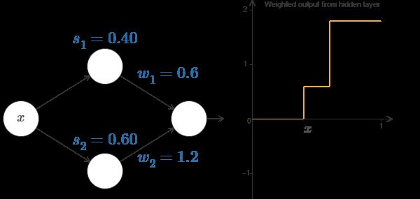 Нейросети и глубокое обучение, глава 4: визуальное доказательство того, что нейросети способны вычислить любую функцию - 11