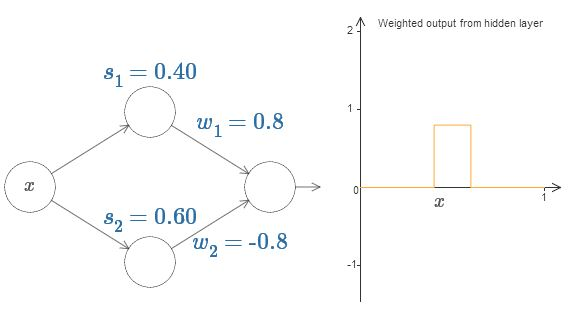 Нейросети и глубокое обучение, глава 4: визуальное доказательство того, что нейросети способны вычислить любую функцию - 12