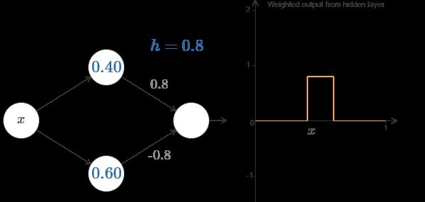 Нейросети и глубокое обучение, глава 4: визуальное доказательство того, что нейросети способны вычислить любую функцию - 13