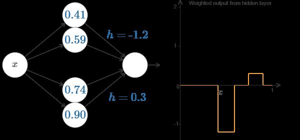 Нейросети и глубокое обучение, глава 4: визуальное доказательство того, что нейросети способны вычислить любую функцию - 14