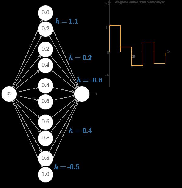 Нейросети и глубокое обучение, глава 4: визуальное доказательство того, что нейросети способны вычислить любую функцию - 15