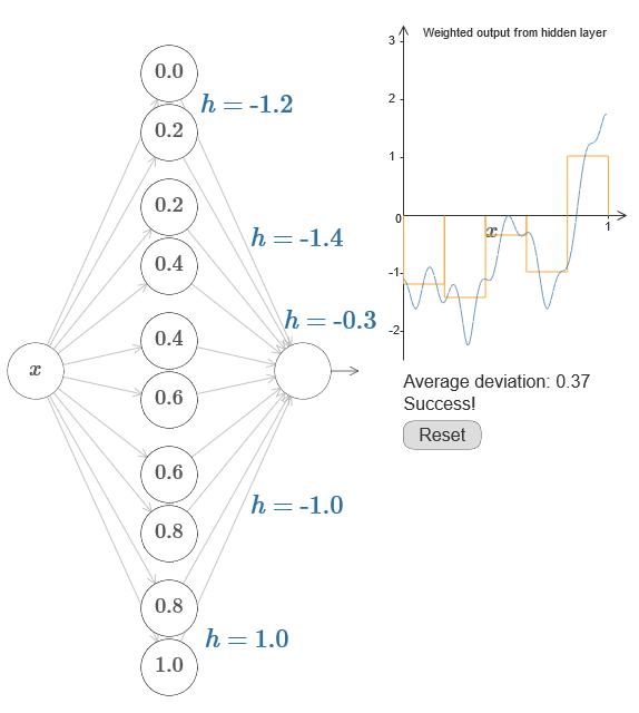 Нейросети и глубокое обучение, глава 4: визуальное доказательство того, что нейросети способны вычислить любую функцию - 19