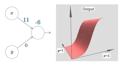 Нейросети и глубокое обучение, глава 4: визуальное доказательство того, что нейросети способны вычислить любую функцию - 21