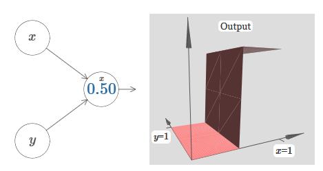 Нейросети и глубокое обучение, глава 4: визуальное доказательство того, что нейросети способны вычислить любую функцию - 22