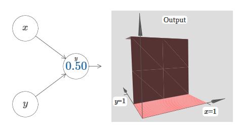 Нейросети и глубокое обучение, глава 4: визуальное доказательство того, что нейросети способны вычислить любую функцию - 23