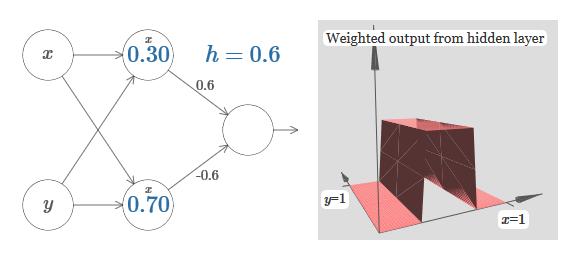 Нейросети и глубокое обучение, глава 4: визуальное доказательство того, что нейросети способны вычислить любую функцию - 24