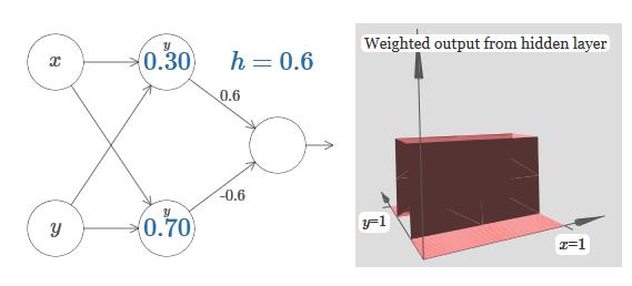 Нейросети и глубокое обучение, глава 4: визуальное доказательство того, что нейросети способны вычислить любую функцию - 25