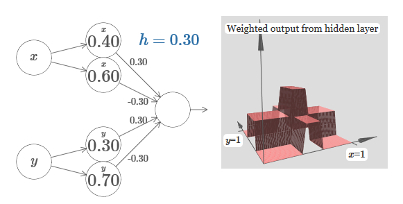 Нейросети и глубокое обучение, глава 4: визуальное доказательство того, что нейросети способны вычислить любую функцию - 26