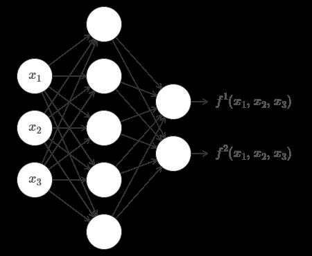 Нейросети и глубокое обучение, глава 4: визуальное доказательство того, что нейросети способны вычислить любую функцию - 3