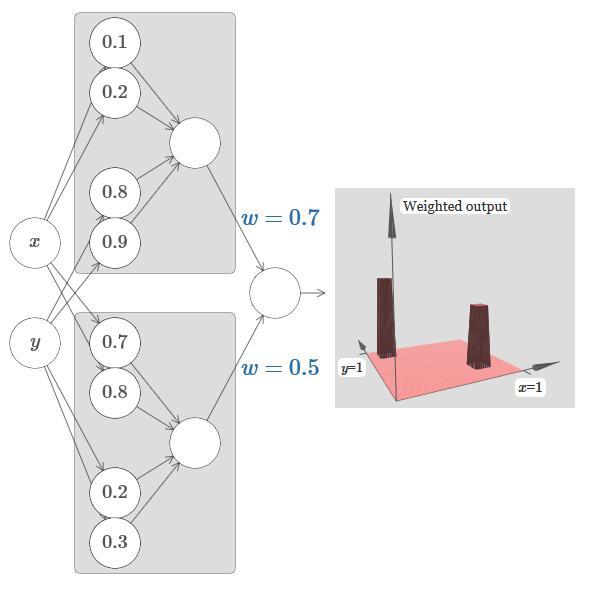 Нейросети и глубокое обучение, глава 4: визуальное доказательство того, что нейросети способны вычислить любую функцию - 30