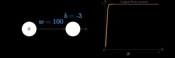 Нейросети и глубокое обучение, глава 4: визуальное доказательство того, что нейросети способны вычислить любую функцию - 36