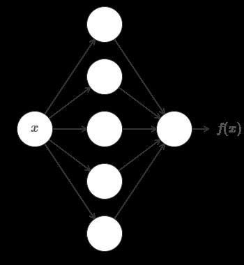 Нейросети и глубокое обучение, глава 4: визуальное доказательство того, что нейросети способны вычислить любую функцию - 4