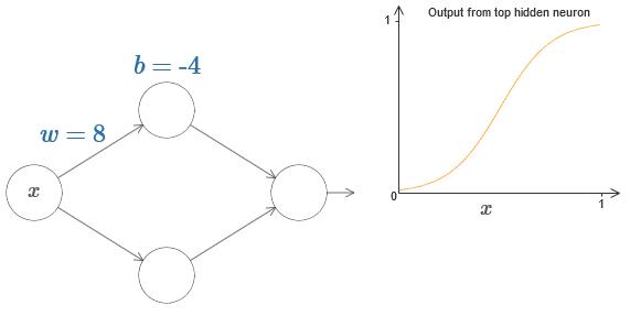 Нейросети и глубокое обучение, глава 4: визуальное доказательство того, что нейросети способны вычислить любую функцию - 7