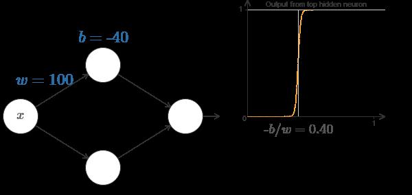 Нейросети и глубокое обучение, глава 4: визуальное доказательство того, что нейросети способны вычислить любую функцию - 9