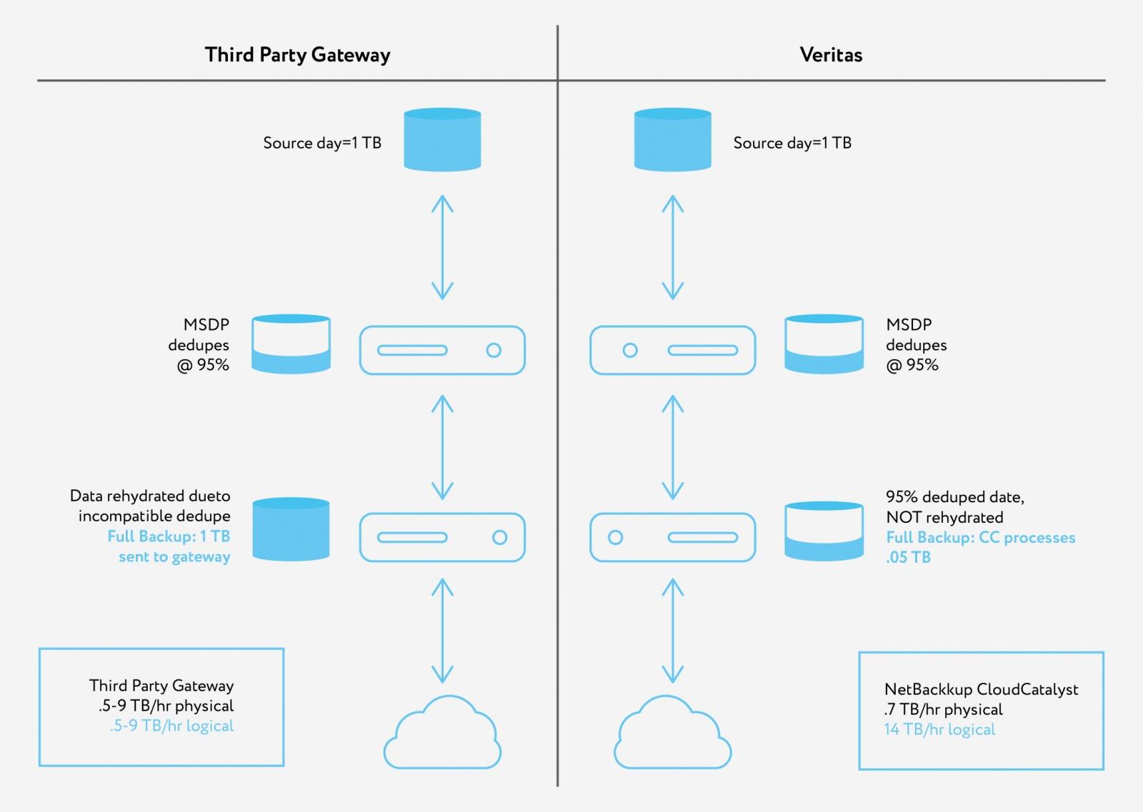 Как уплотнить до 90% хранение бэкапов в объектном хранилище - 2