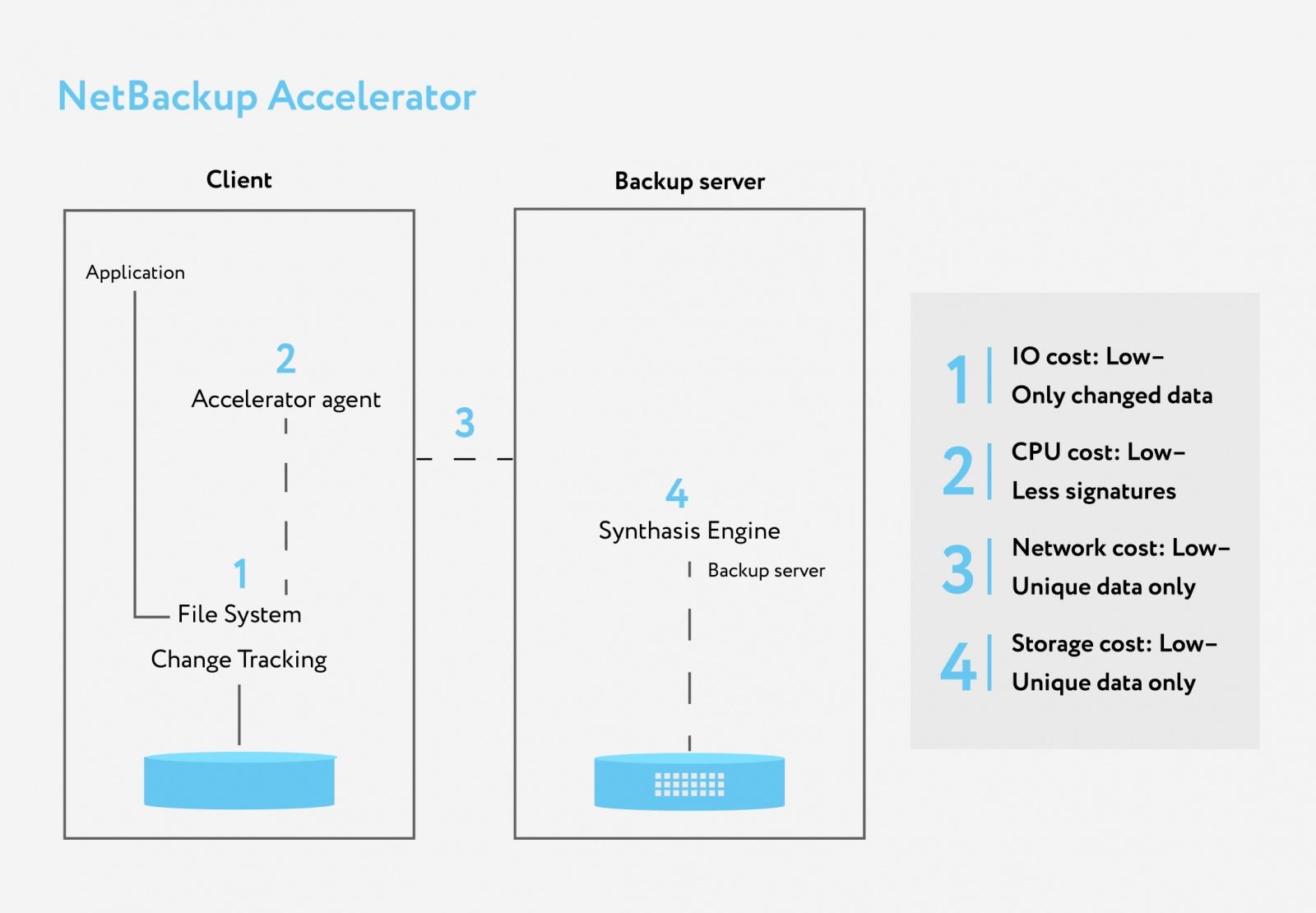 Как уплотнить до 90% хранение бэкапов в объектном хранилище - 3