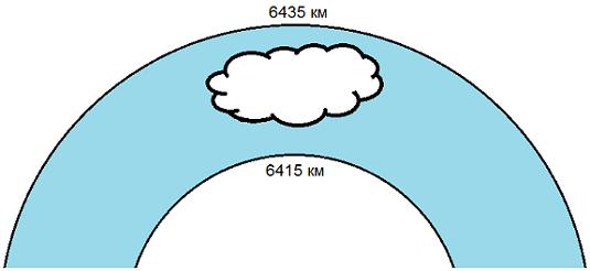 Реализация физически корректных объемных облаков как в игре Horizon Zero Dawn - 76
