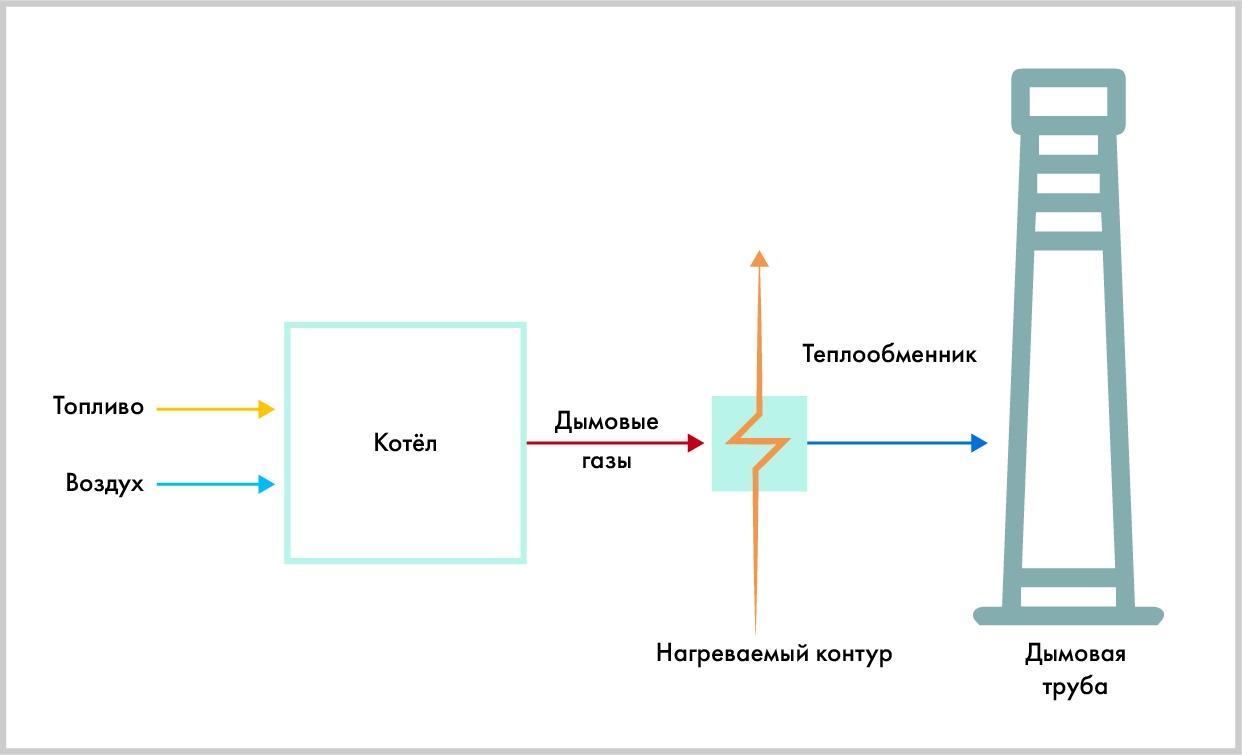 Утилизация тепла дымовых газов: экология с выгодой - 4