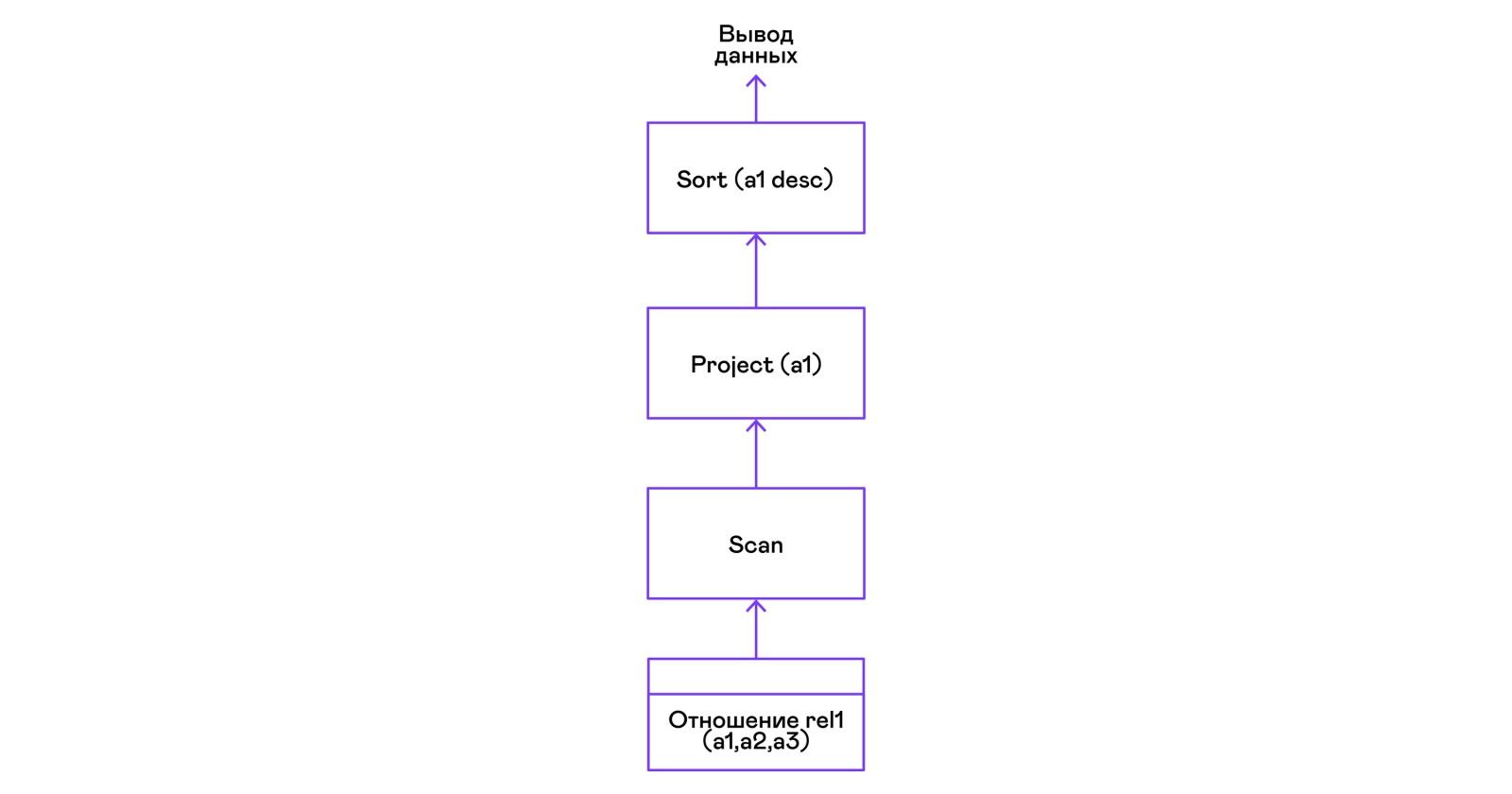 Вулканический поросенок, или SQL своими руками - 10