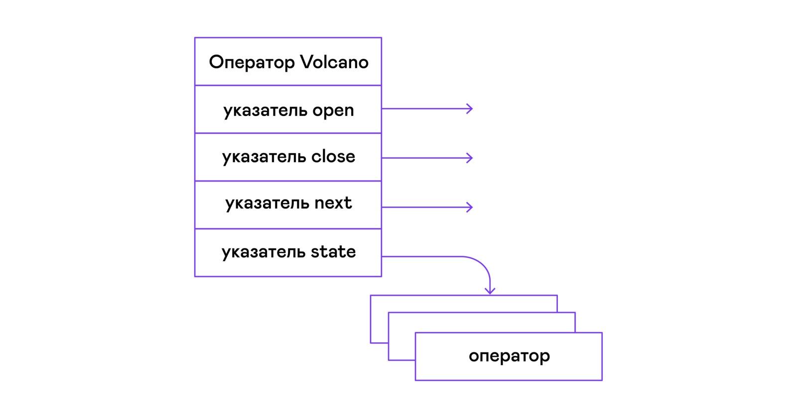 Вулканический поросенок, или SQL своими руками - 3