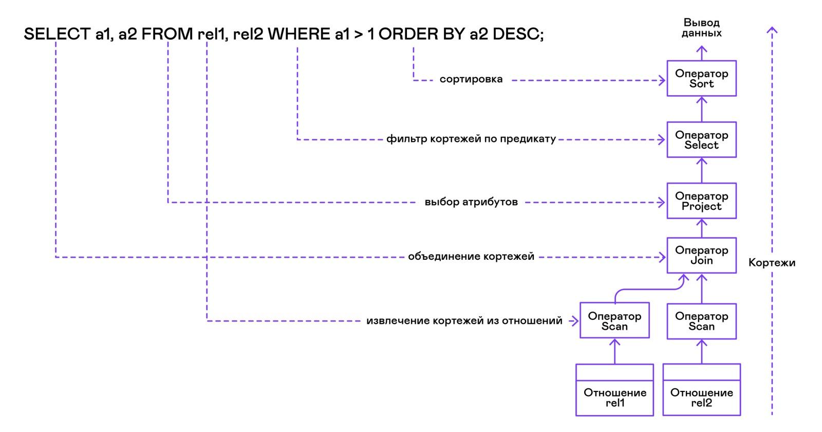 Вулканический поросенок, или SQL своими руками - 6