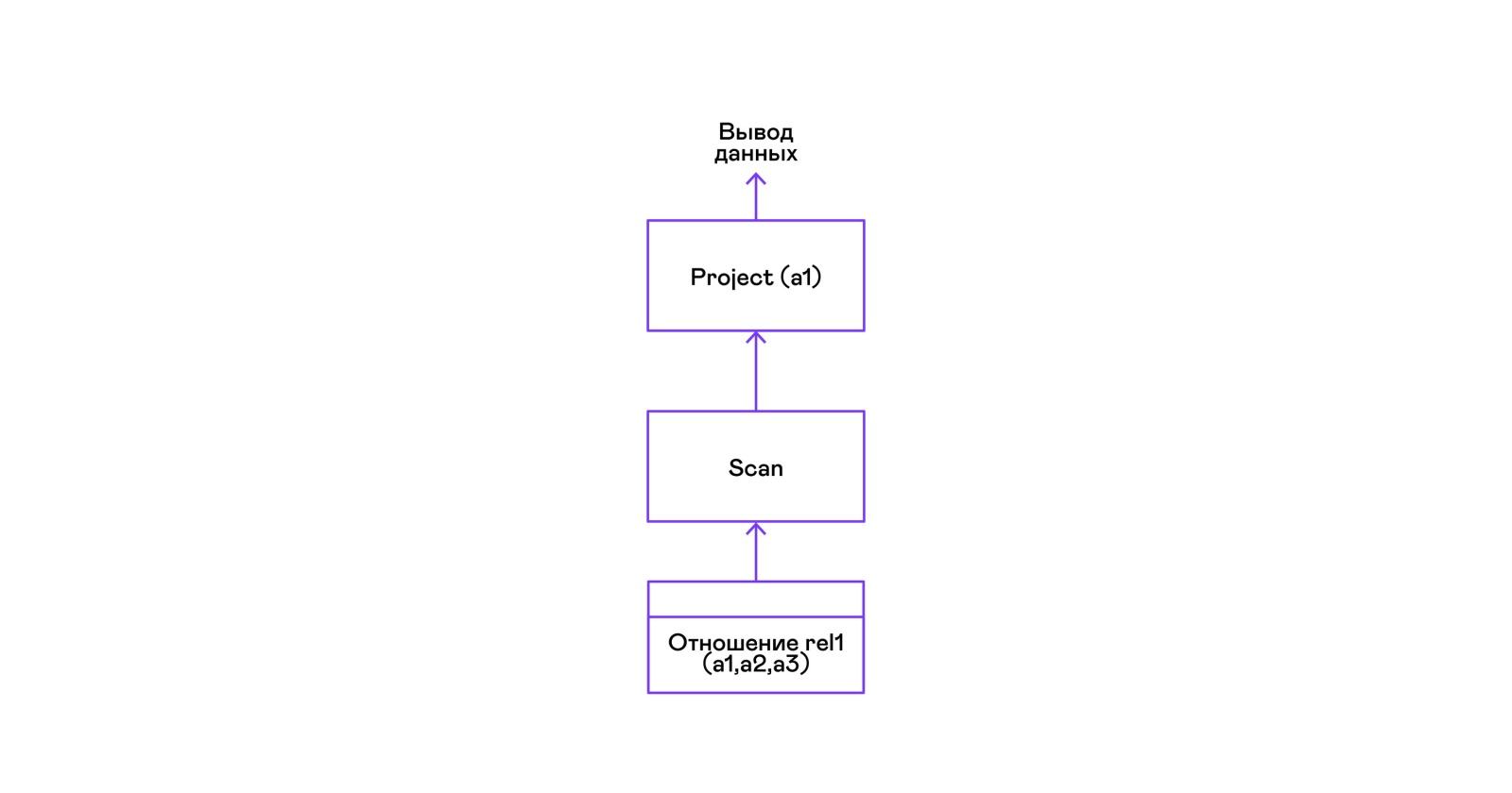 Вулканический поросенок, или SQL своими руками - 8
