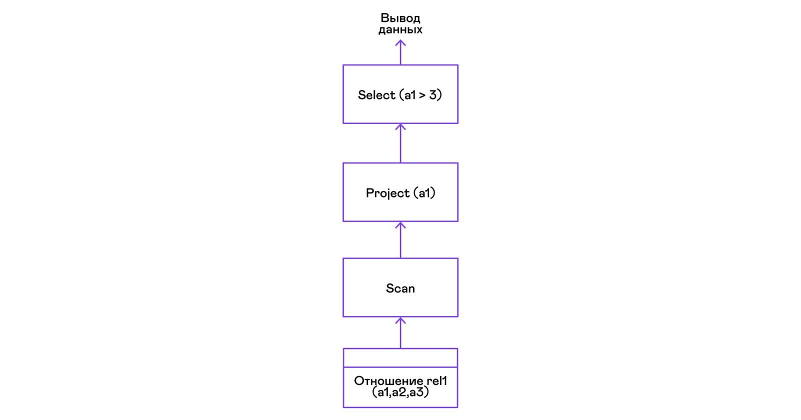 Вулканический поросенок, или SQL своими руками - 9