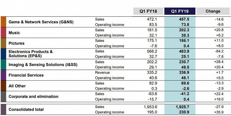 За год выручка Sony почти не изменилась, однако чистая прибыль обрушилась на треть