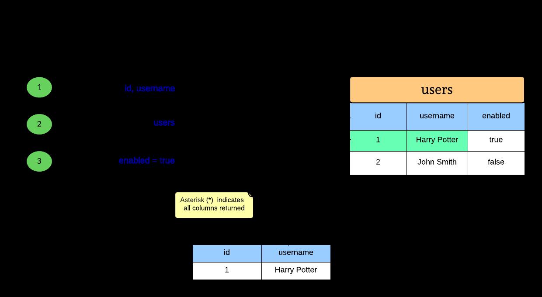 SQL. Занимательные задачки - 1
