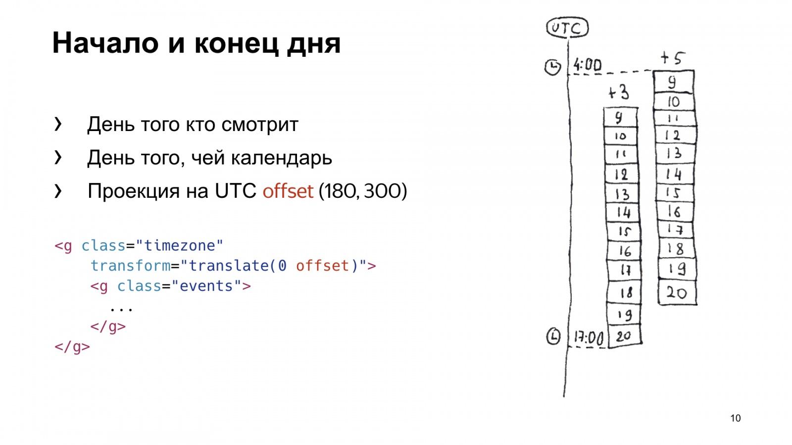 SVG в реальной жизни. Доклад Яндекса - 11