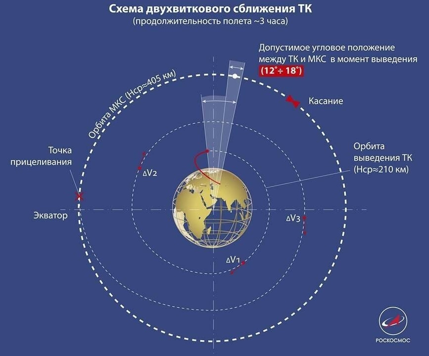 Грузовой «Прогресс» установил новый рекорд «Земля-МКС» — 199 минут - 2