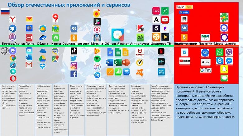 «ВКонтакте» вместо YouTube и ICQ вместо Telegram. В России представили список альтернатив иностранным приложениям для смартфонов