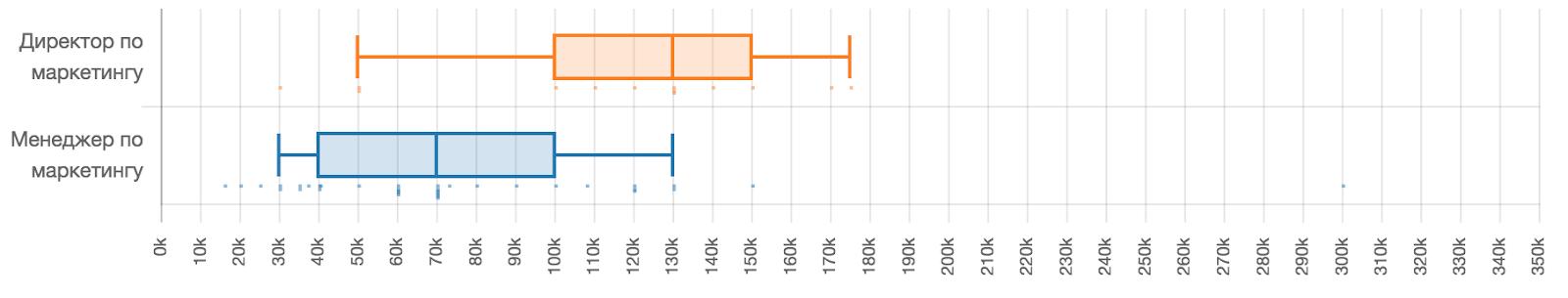 Зарплаты в ИТ в первом полугодии 2019 года: по данным калькулятора зарплат «Моего круга» - 12