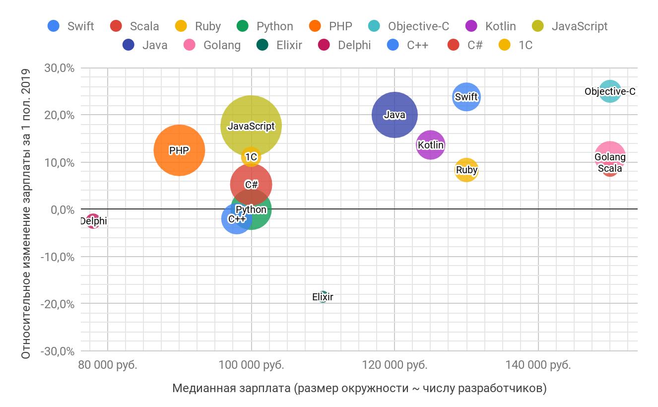 Зарплаты в ИТ в первом полугодии 2019 года: по данным калькулятора зарплат «Моего круга» - 18