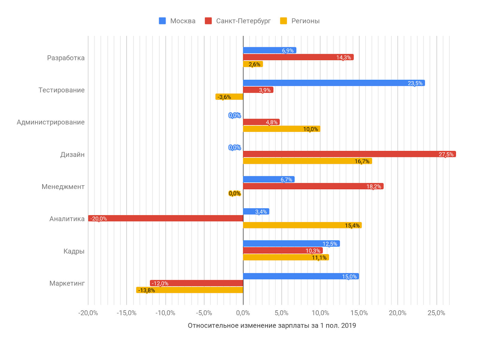 Зарплаты в ИТ в первом полугодии 2019 года: по данным калькулятора зарплат «Моего круга» - 6