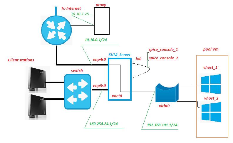 KVM (недо)VDI с одноразовыми виртуальными машинами с помощью bash - 1