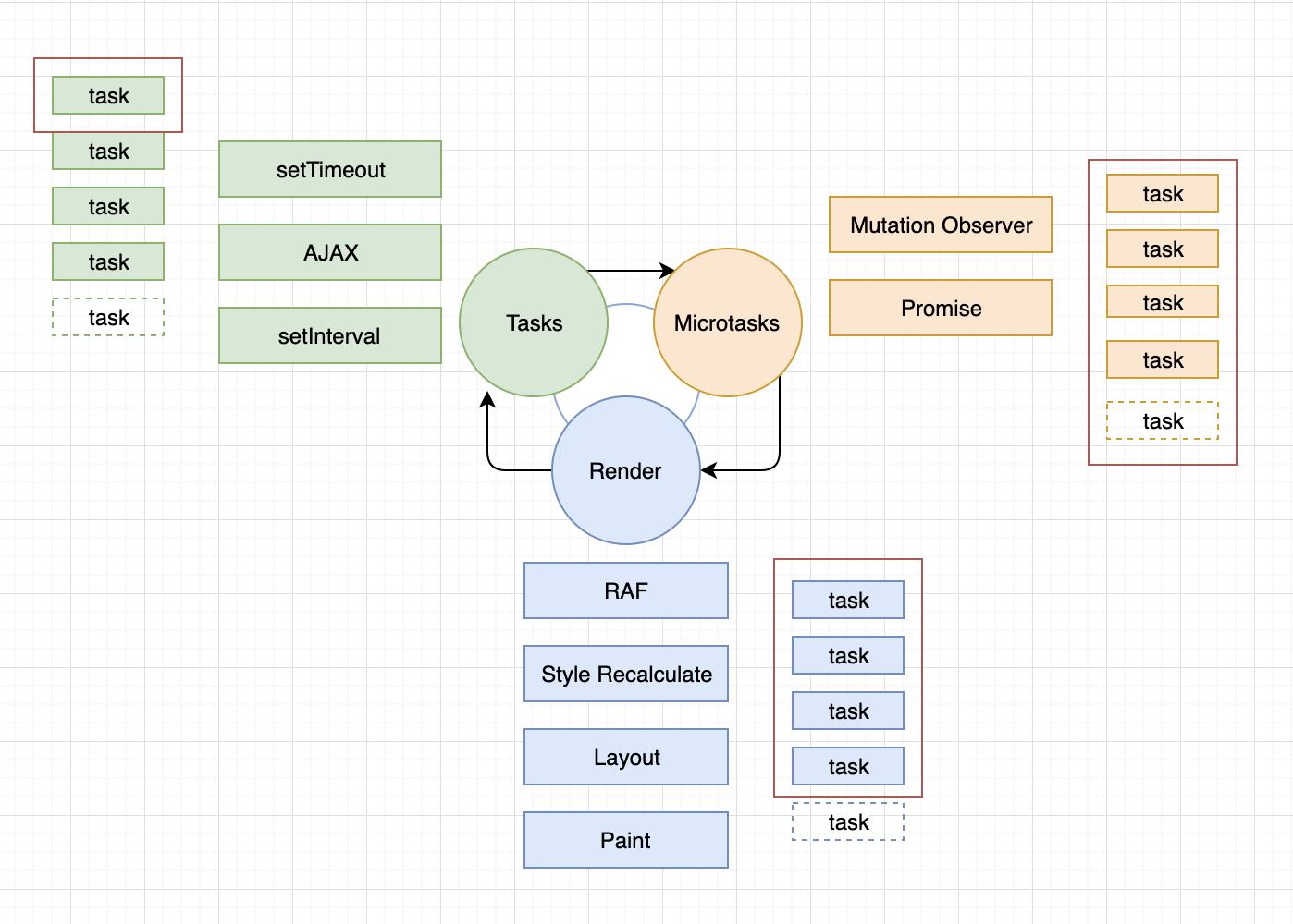 Что ты такое, Event Loop? Или как устроен цикл событий в браузере Chrome - 2