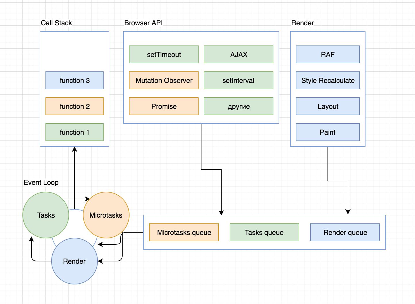 Что ты такое, Event Loop? Или как устроен цикл событий в браузере Chrome - 1