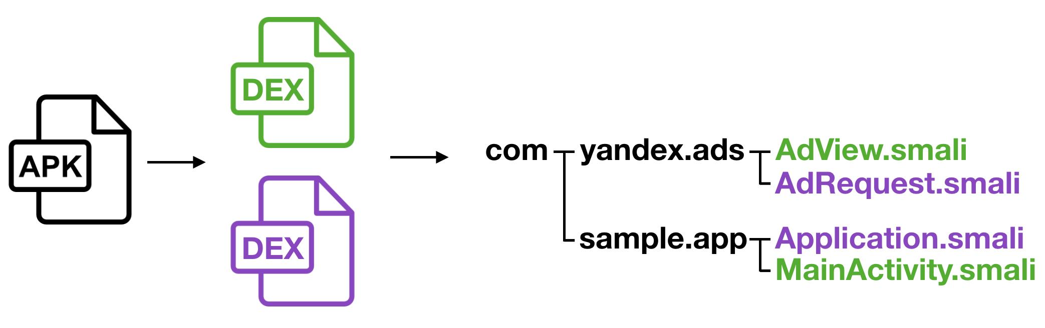 Как диагностировать проблемы интеграции SDK. Опыт команды разработки Yandex Mobile Ads SDK - 2