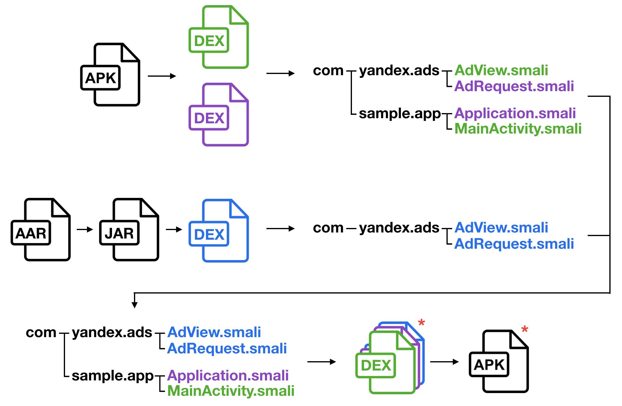 Как диагностировать проблемы интеграции SDK. Опыт команды разработки Yandex Mobile Ads SDK - 1