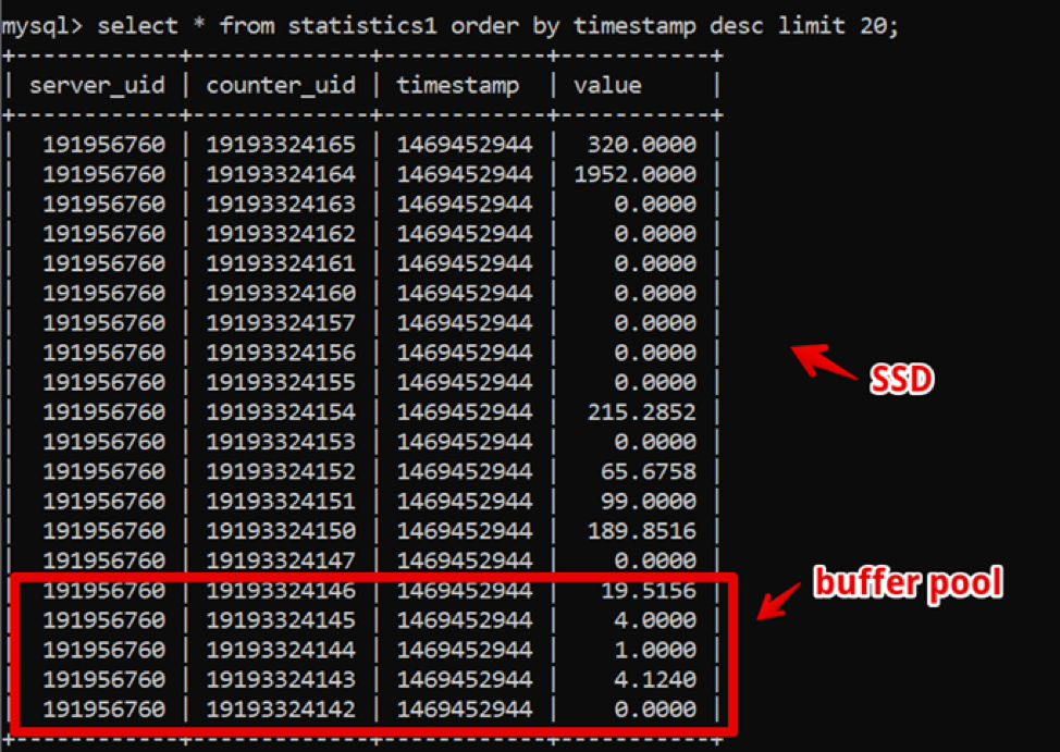 Как мы тестировали несколько баз данных временных рядов - 2